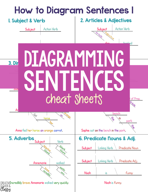 Free Diagramming Sentences Cheat Sheet Wiring Diagram