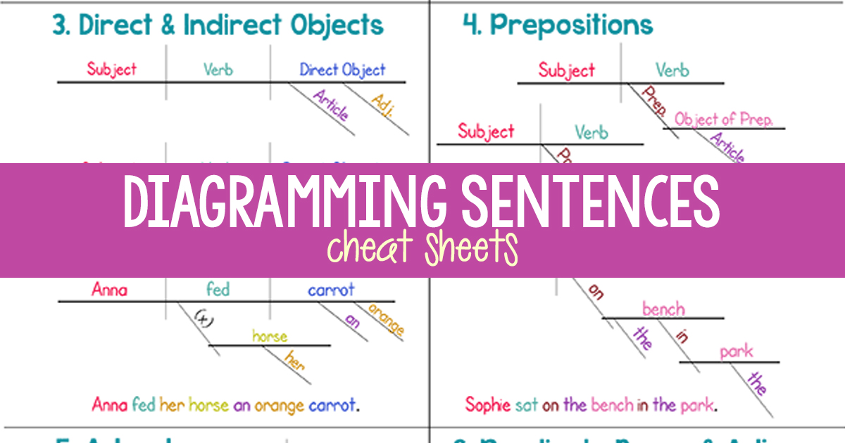 Diagramming sentences sentence diagramming cheat sheet freebie diagramming sentences freebie ccuart Images