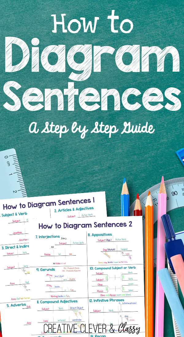 How to diagram sentences diagramming sentences guide learning how to diagram sentences can be very daunting but the skill can be extremely ccuart Images
